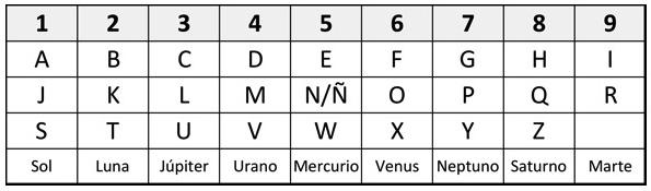 tabla numerológica