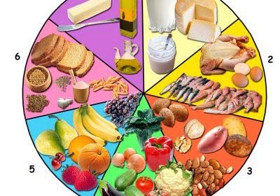 Cómo nos alimentamos según la Numerología