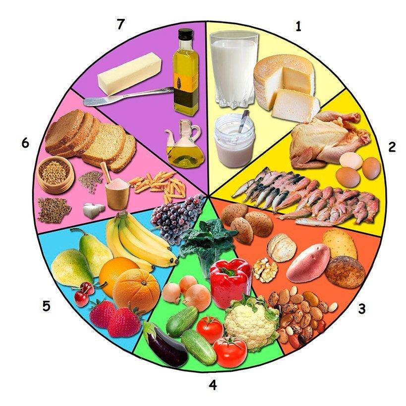 alimentación según la numerologia