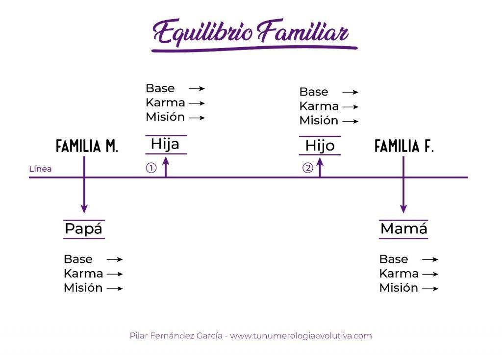 plantilla de equilibrio familiar